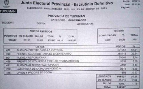 resultado definitivo de tucuman